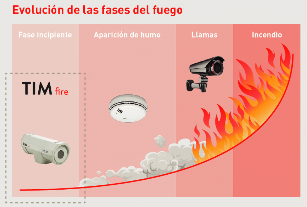 Gráfico evolución incendio, TIMfire, Detección temprana de incendios, Apliter Termografia
